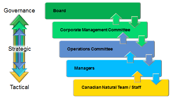 How Canadian Natural is managed